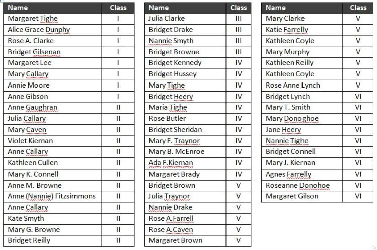 List of Girls in Ballinacree School 1912