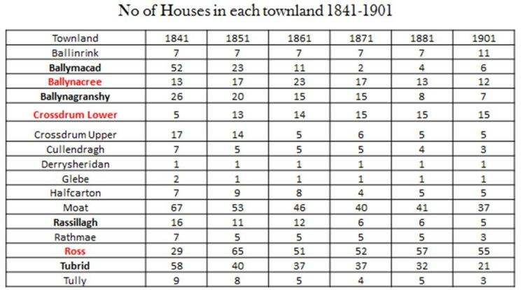 Houses 1841 to 1901