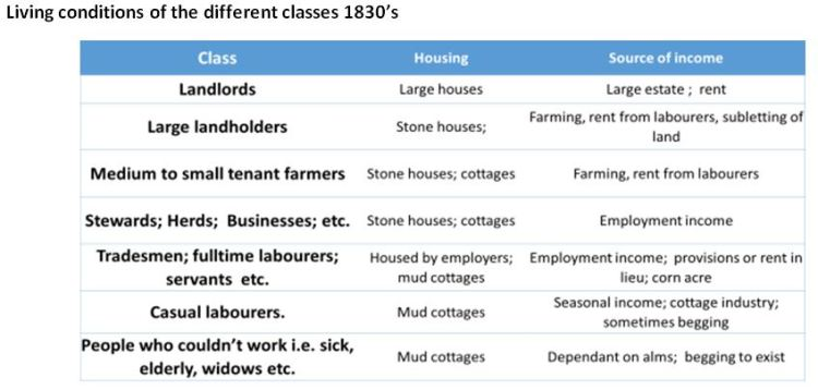 Famine Living Conditions 1830's
