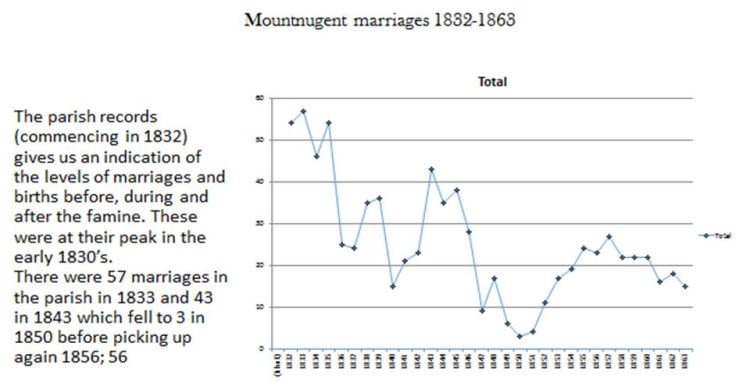 Marriages 1832 to 1863